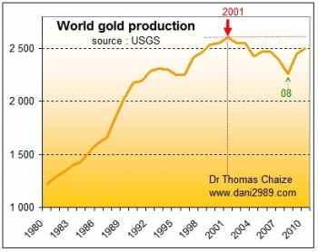 decline in gold production globally